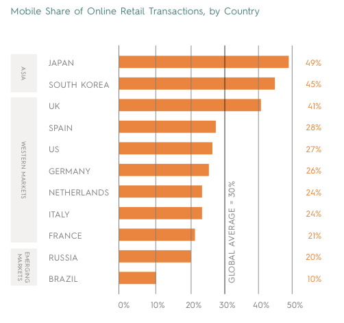 Mobile Share of Online Retail Transactions, by Country