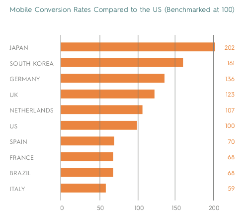 Mobile Conversion Rates Compared to the US (Benchmarked at 100)